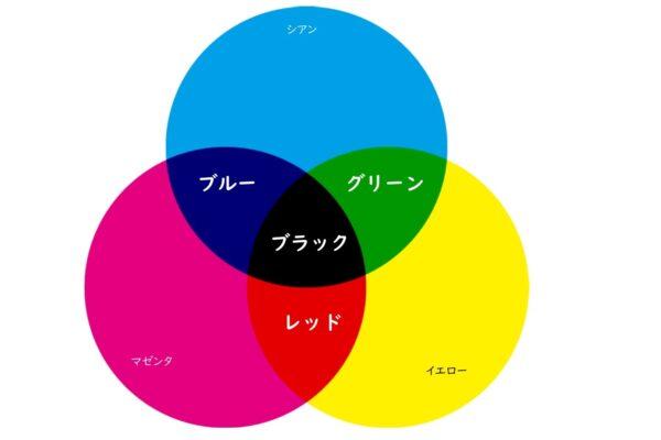 色の三原色(ルアー)